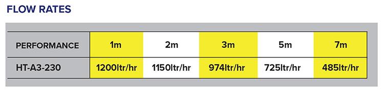A3-230 Flow Rates