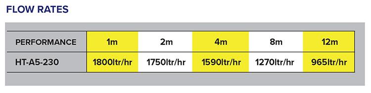 A5-230 Flow Rates