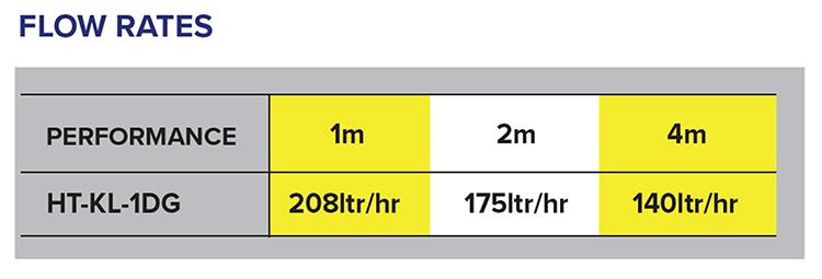 HT-KL-1DG Flow Rates